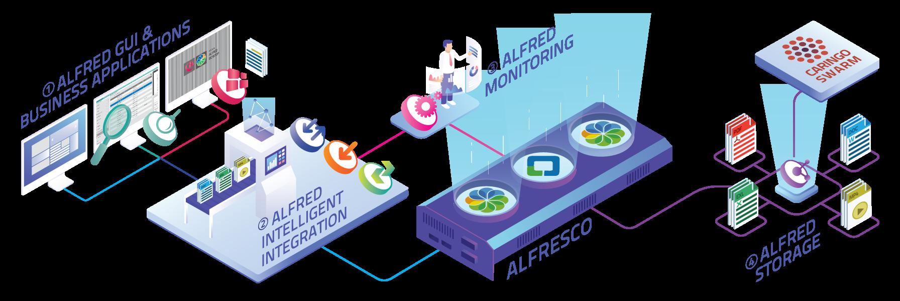 Alfresco high availability