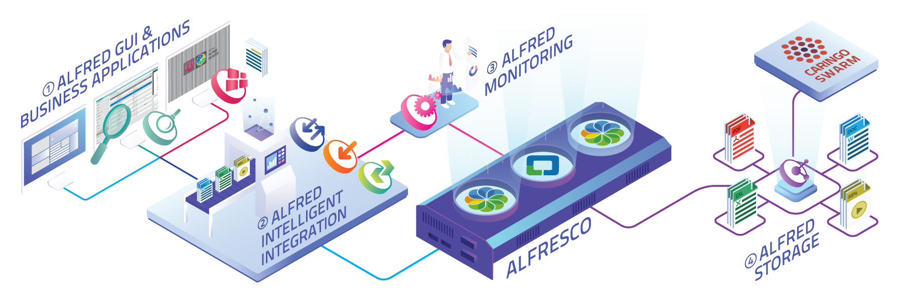 Alfresco high availability