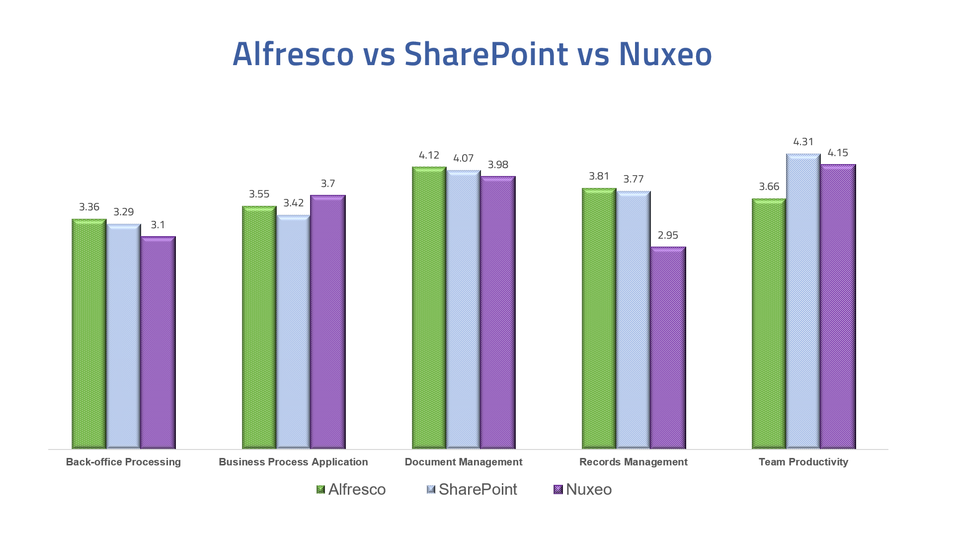 Alfresco vs SharePoint vs Nuxeo, SharePoint alternatives