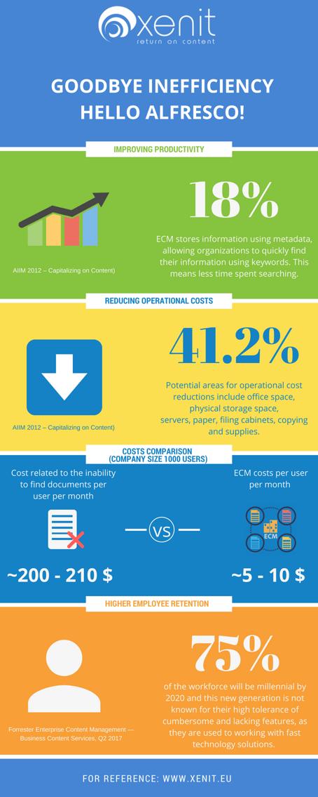 Alfresco Digital Platform benefits