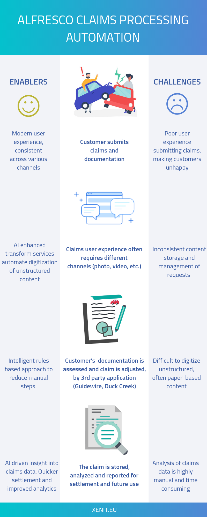 Claims Processing Automation