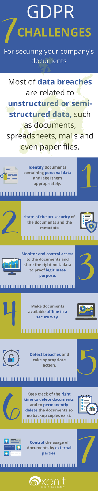 GDPR 7 Challenges Infographic-1.png