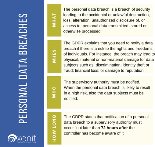 GDPR Personal data breaches.png