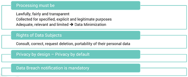 GDPR principles personal data consent mechanism privacy by design