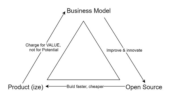 Open Source business model