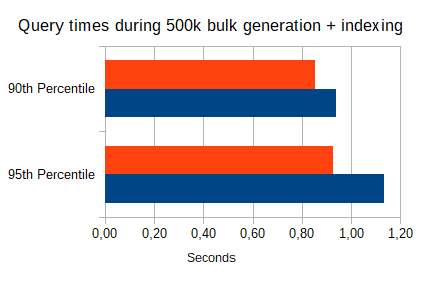 bulk-generation query times - shard methods