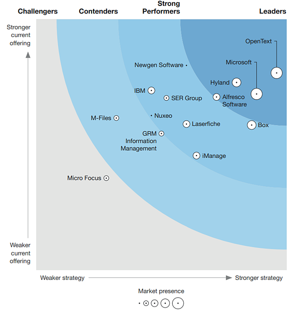 Forrester Wave Alfresco Leader