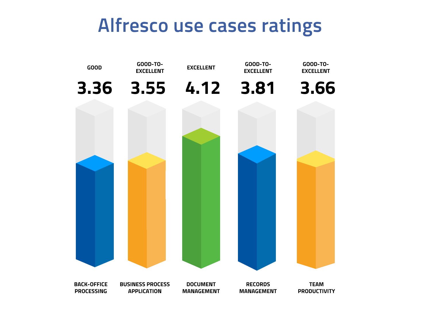 Alfresco use cases ratings-1