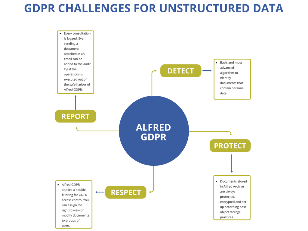 Alfred GDPR Xenit