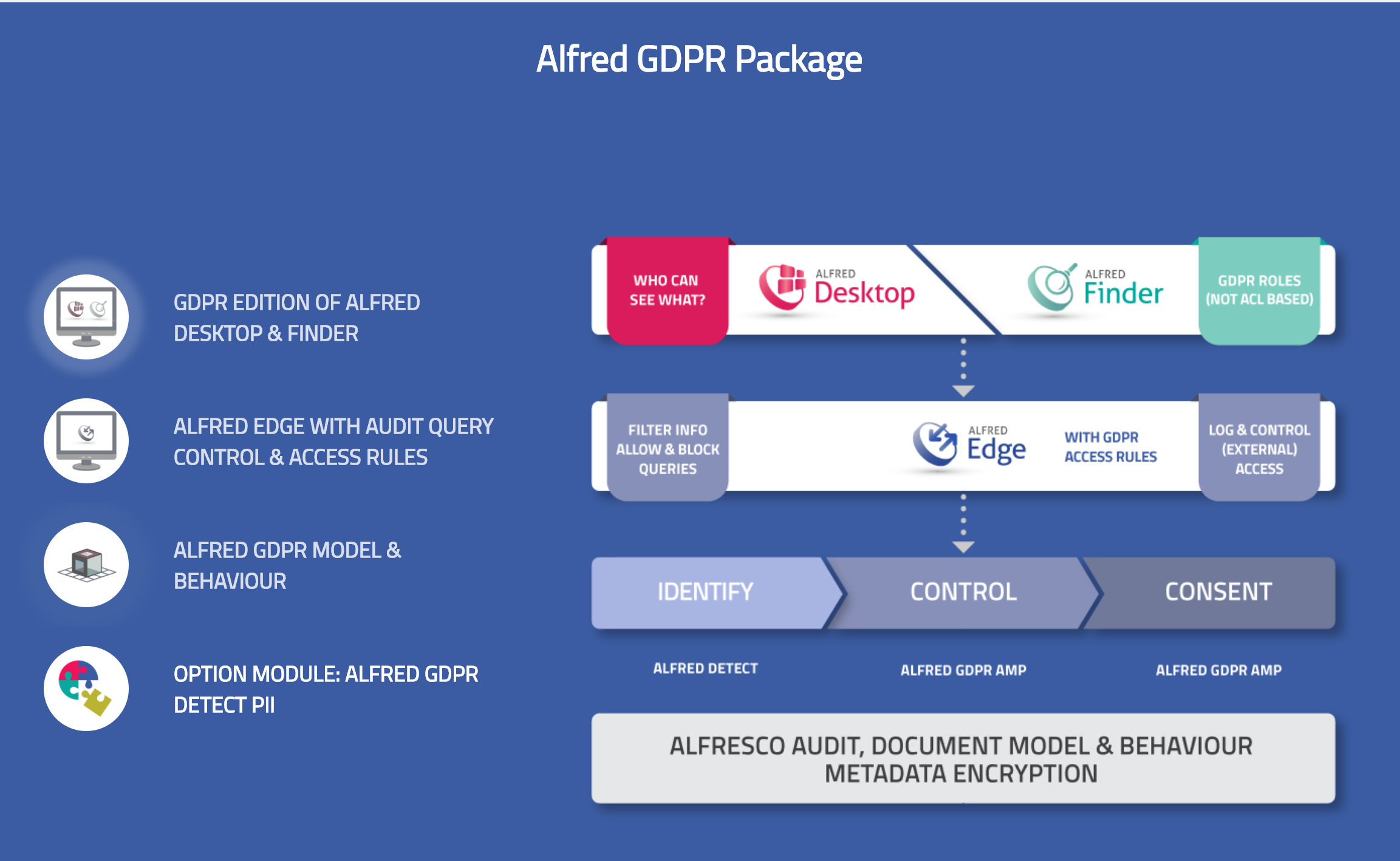 GDPR Solution Xenit, Alfresco