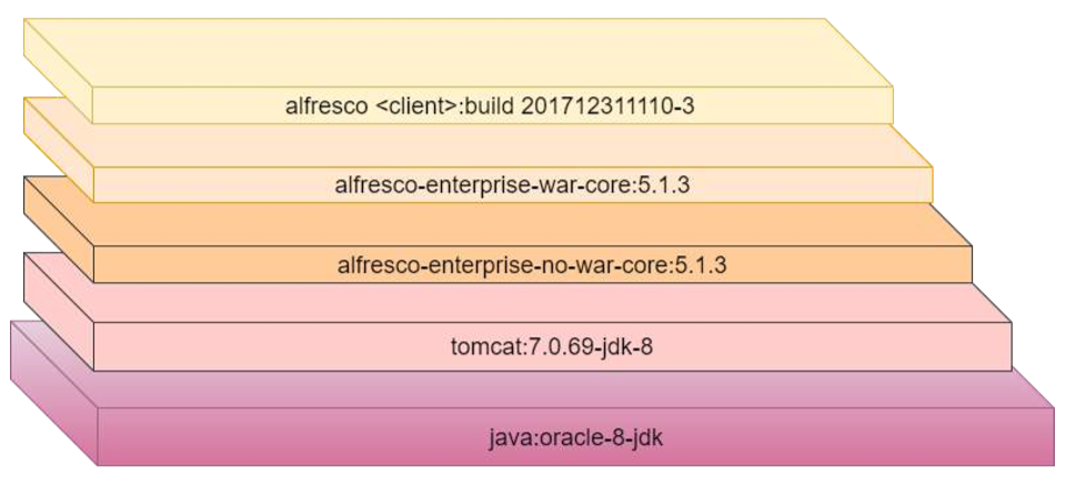 docker images alfresco