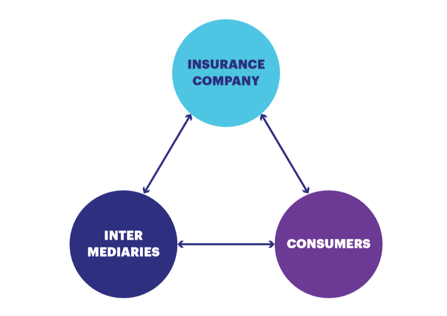 Digital transformation for insurance