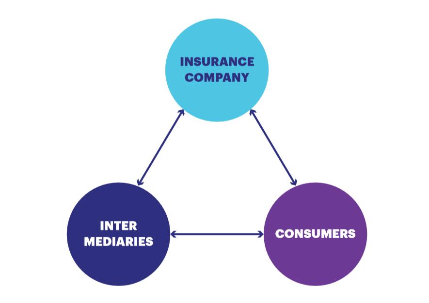 Digital transformation for insurance